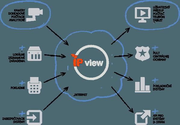 IPview monitor